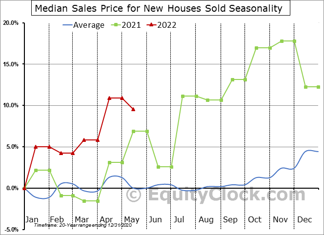 Median Sales Price for New Houses Sold Seasonal Chart