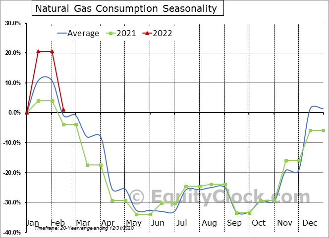 Natural Gas Consumption Seasonal Chart