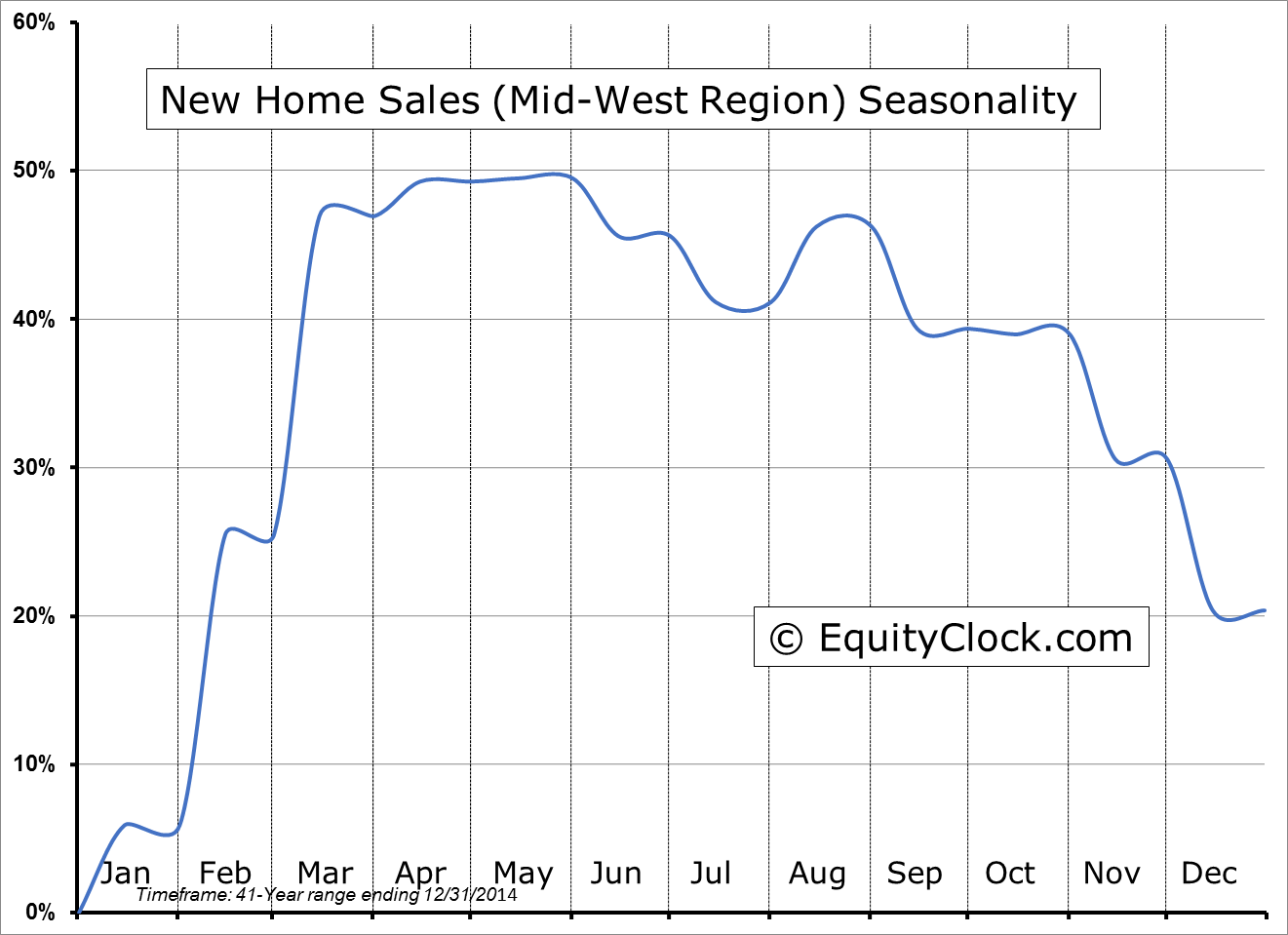New Home Sales Seasonality