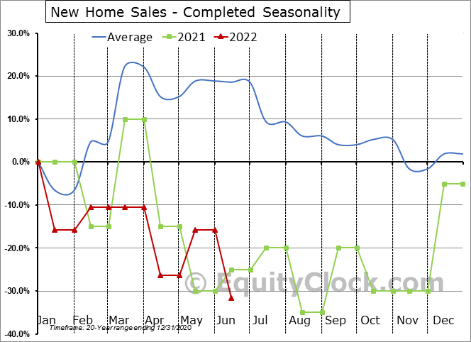 New Home Sales - Completed Seasonal Chart