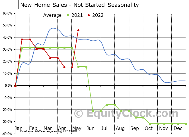 New Home Sales - Not Started Seasonal Chart