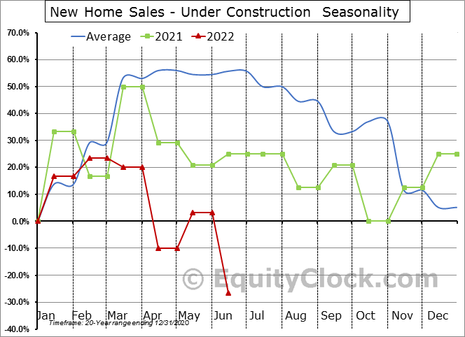 New Home Sales - Under Construction  Seasonal Chart