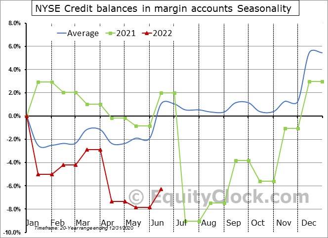 NYSE Credit balances in margin accounts Seasonal Chart