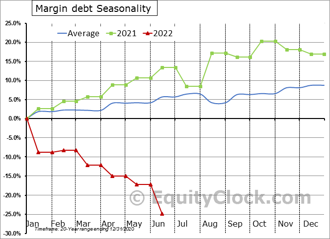 NYSE Margin debt Seasonal Chart