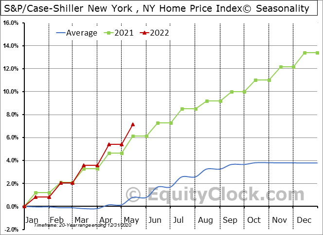 S&P/Case-Shiller NY-New York Home Price Index© Seasonal Chart