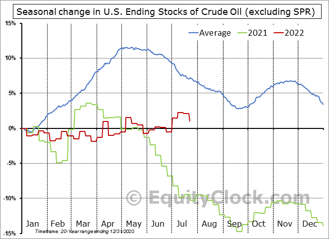 Weekly U.S. Ending Stocks excluding SPR of Crude Oil Seasonal Chart