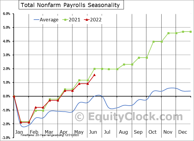 Total Nonfarm Seasonal Chart