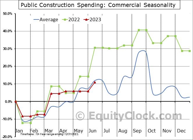 Commercial Seasonal Chart