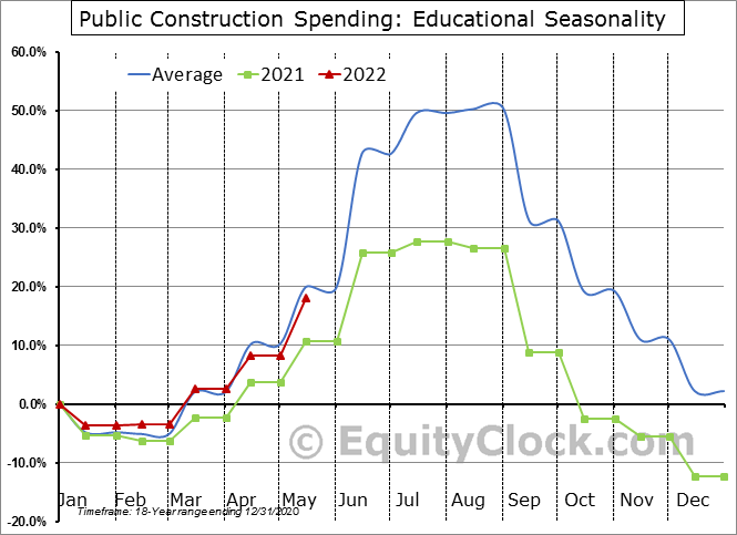 Educational Seasonal Chart