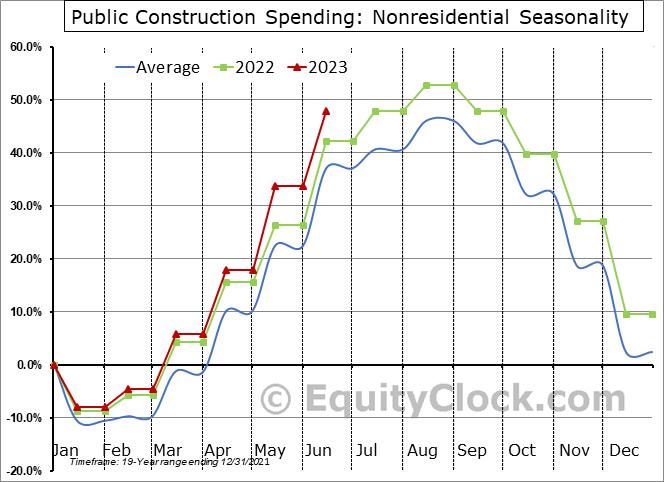 Nonresidential Seasonal Chart