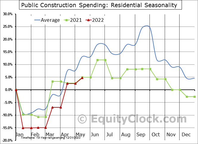 Residential Seasonal Chart