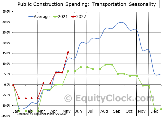 Transportation Seasonal Chart