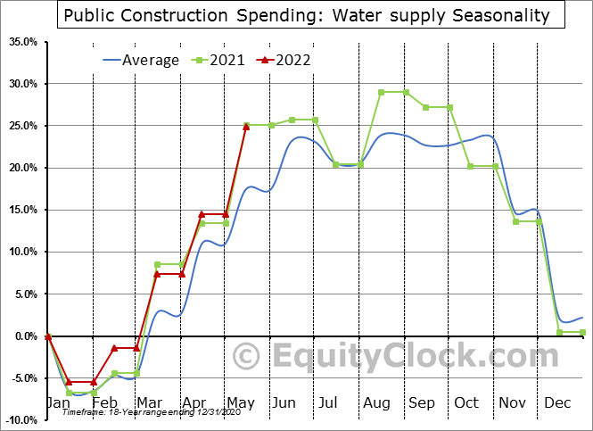 Water supply Seasonal Chart