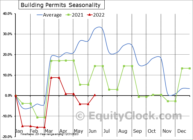 Building Permits Seasonal Chart
