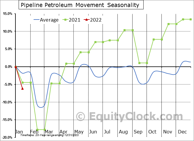 Pipeline Petroleum Movement Seasonal Chart