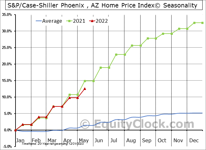 S&P/Case-Shiller Phoenix , AZ Home Price Index© Seasonal Chart