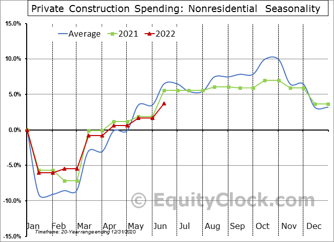 Private Construction Spending: Nonresidential  Seasonal Chart