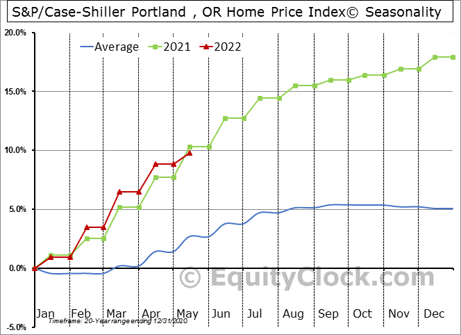 S&P/Case-Shiller Portland , OR Home Price Index© Seasonal Chart