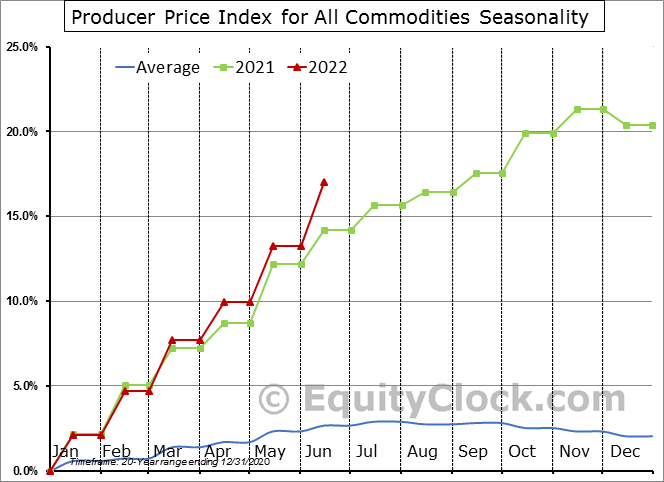 Producer Price Index for All Commodities Seasonal Chart