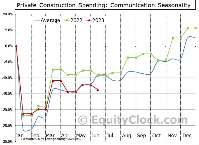 Communication Seasonal Chart