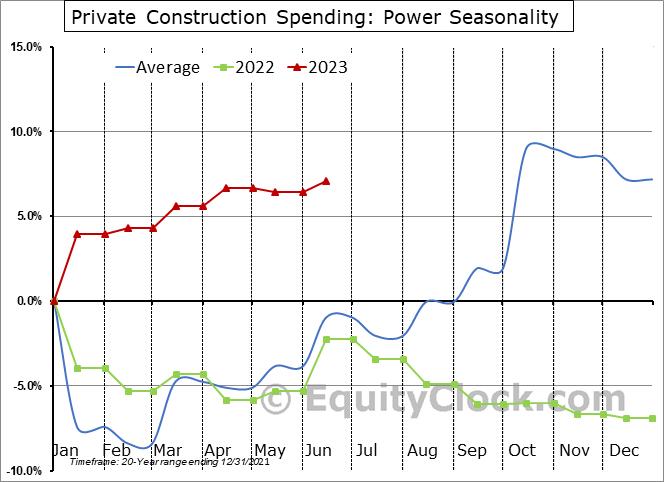 Power Seasonal Chart