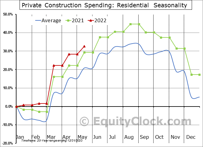 Private Construction Spending: Residential  Seasonal Chart