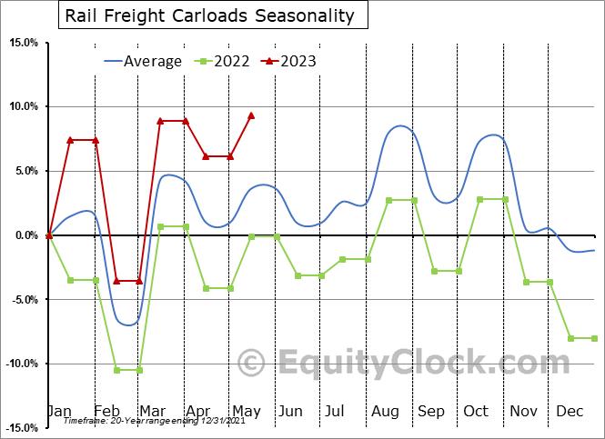 Rail Freight Carloads Seasonal Chart