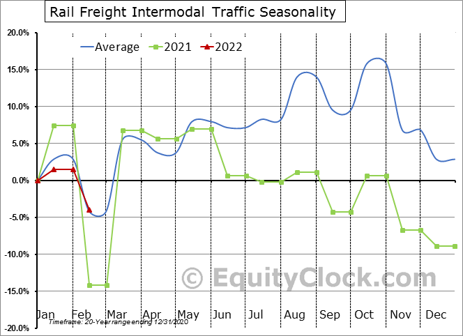Rail Freight Intermodal Traffic Seasonal Chart