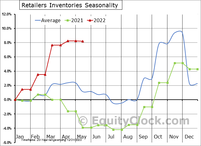 Retailers Inventories Seasonal Chart