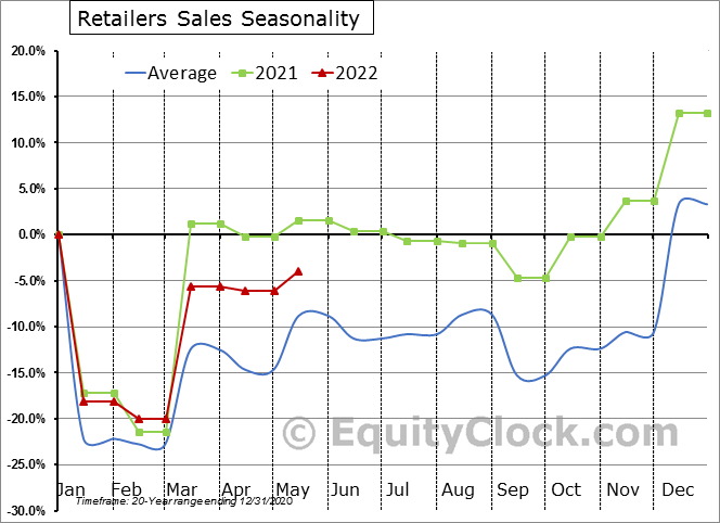 Retailers Sales Seasonal Chart