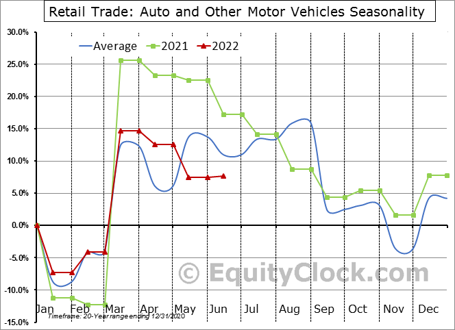 Retail Trade: Auto and Other Motor Vehicles Seasonal Chart
