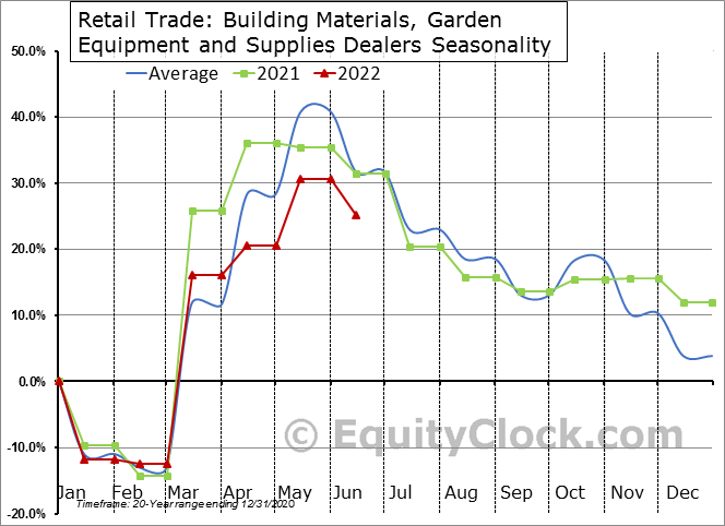 Retail Trade: Building Materials, Garden Equipment and Supplies Dealers Seasonal Chart