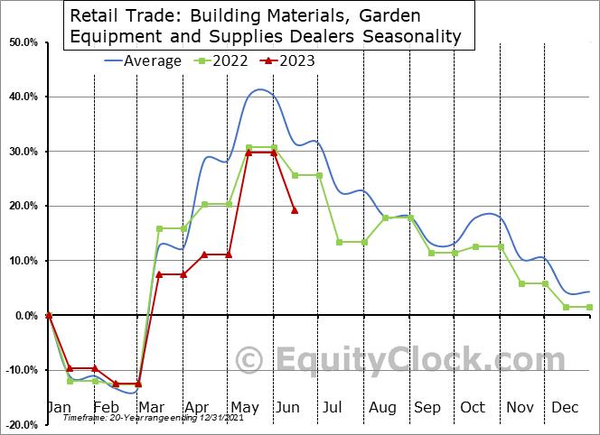 Retail Trade: Building Materials, Garden Equipment and Supplies Dealers Seasonal Chart