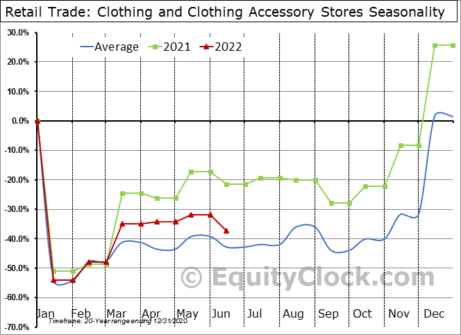 Retail Trade: Clothing and Clothing Accessory Stores Seasonal Chart