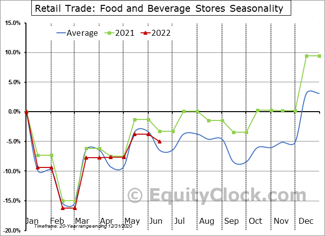 Retail Trade: Food and Beverage Stores Seasonal Chart