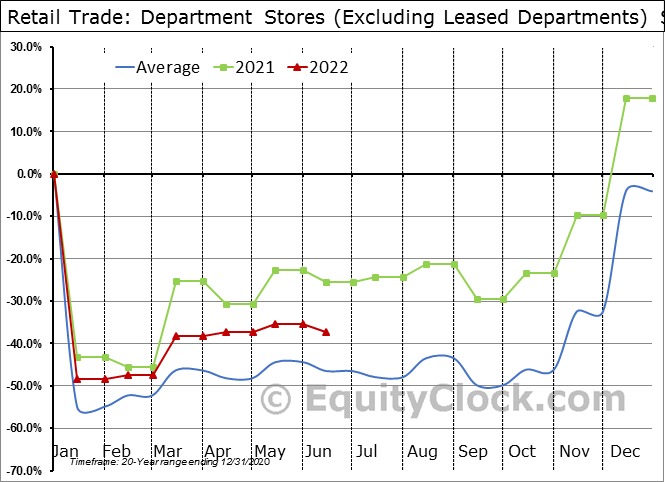 Retail Trade: Department Stores (Excluding Leased Departments) Seasonal Chart