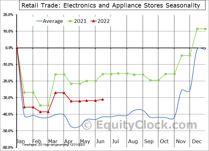 Retail Trade: Electronics and Appliance Stores Seasonal Chart