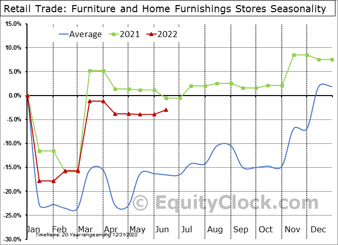 Retail Trade: Furniture and Home Furnishings Stores Seasonal Chart