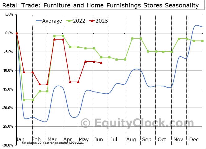 Retail Trade: Furniture and Home Furnishings Stores Seasonal Chart