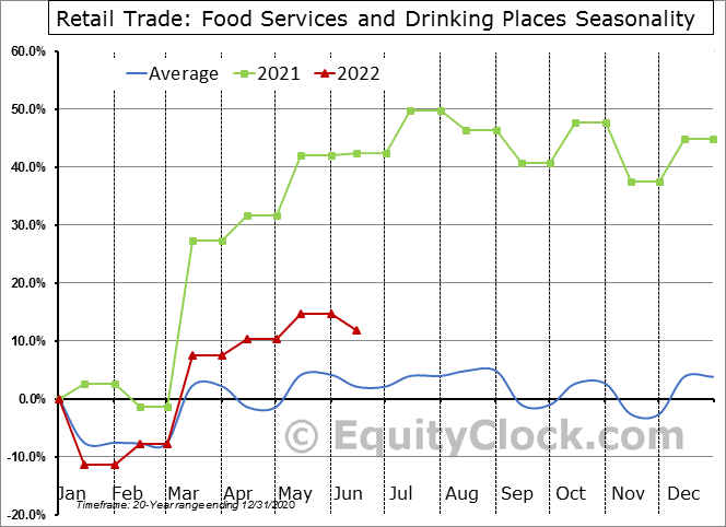 Retail Trade: Food Services and Drinking Places Seasonal Chart