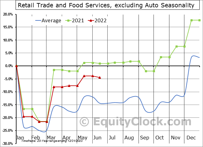 Retail Trade and Food Services, excluding Auto Seasonal Chart