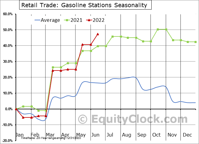 Retail Trade: Gasoline Stations Seasonal Chart