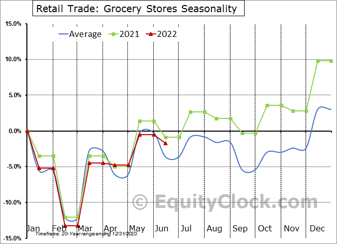 Retail Trade: Grocery Stores Seasonal Chart
