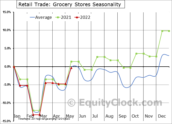 Retail Trade: Grocery Stores Seasonal Chart