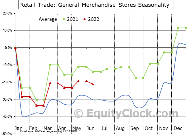 Retail Trade: General Merchandise Stores Seasonal Chart