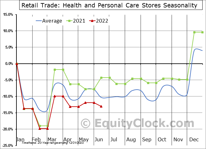 Retail Trade: Health and Personal Care Stores Seasonal Chart