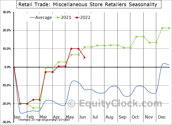 Retail Trade: Miscellaneous Store Retailers Seasonal Chart