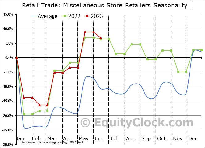 Retail Trade: Miscellaneous Store Retailers Seasonal Chart