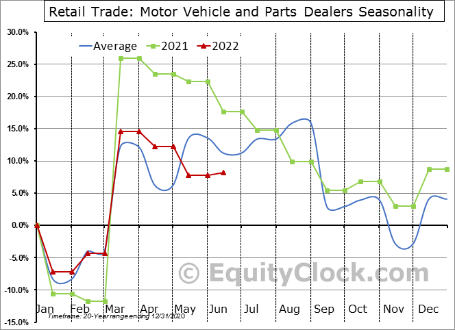 Retail Trade: Motor Vehicle and Parts Dealers Seasonal Chart