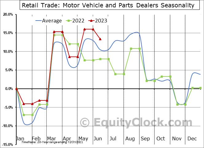 Retail Trade: Motor Vehicle and Parts Dealers Seasonal Chart